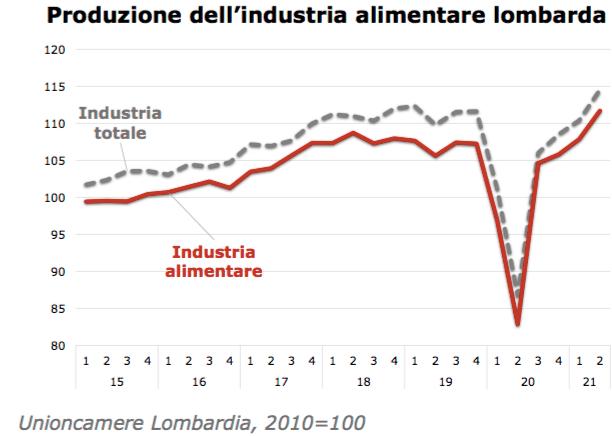 Sale fatturato imprese agricole lombarde, ma incremento costi tocca massimi del decennio